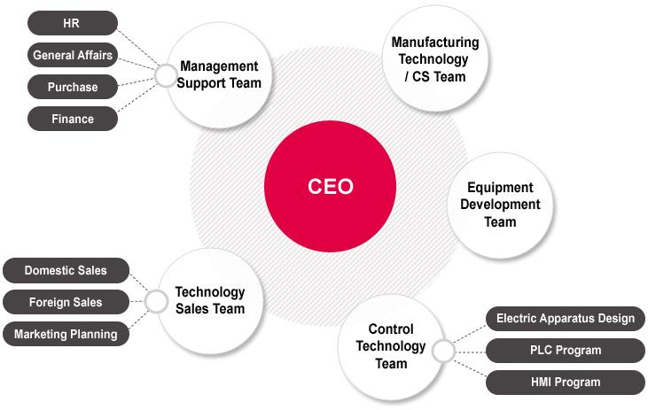 organization_eng
